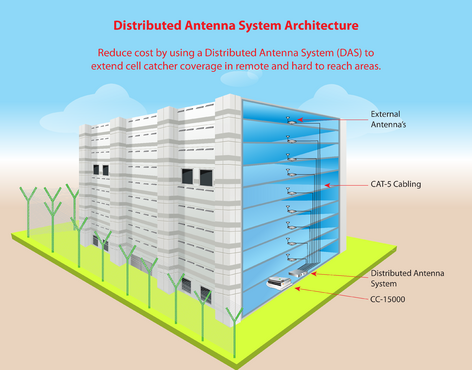 "Looking for an illustration of the ""Distributed Antenna System Architecture"""