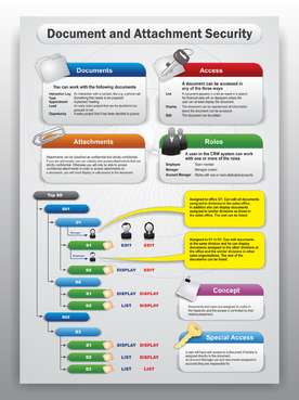 Convert a relatively technical concept into an easy understandable one-pager
